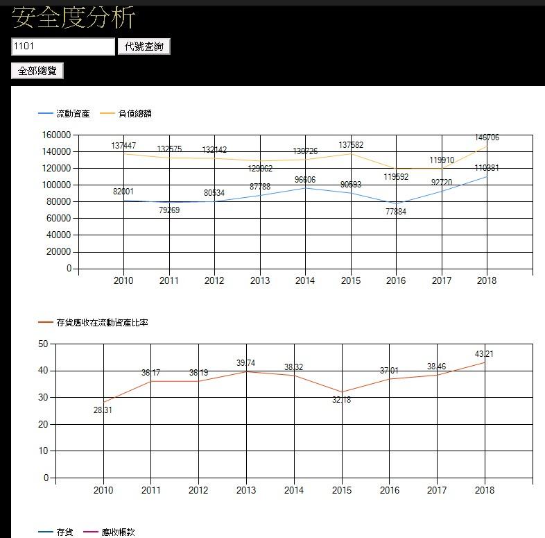股票財務分析